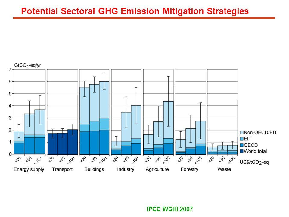 Potential Sectoral GHG Emission Mitigation Strategies IPCC WGIII 2007