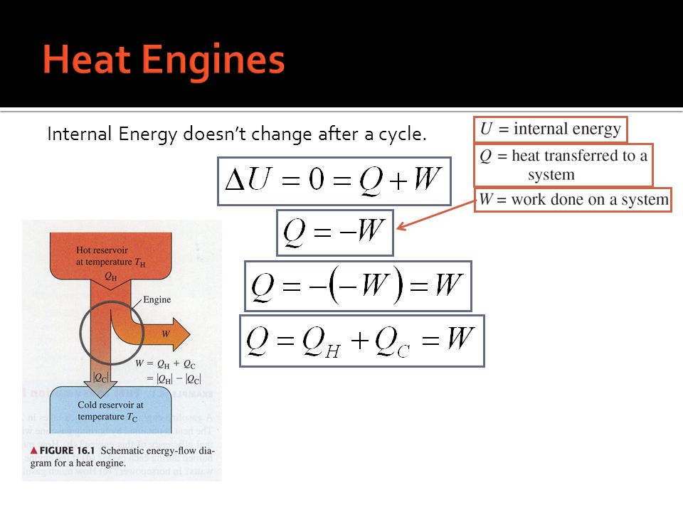Internal Energy doesnt change after a cycle.