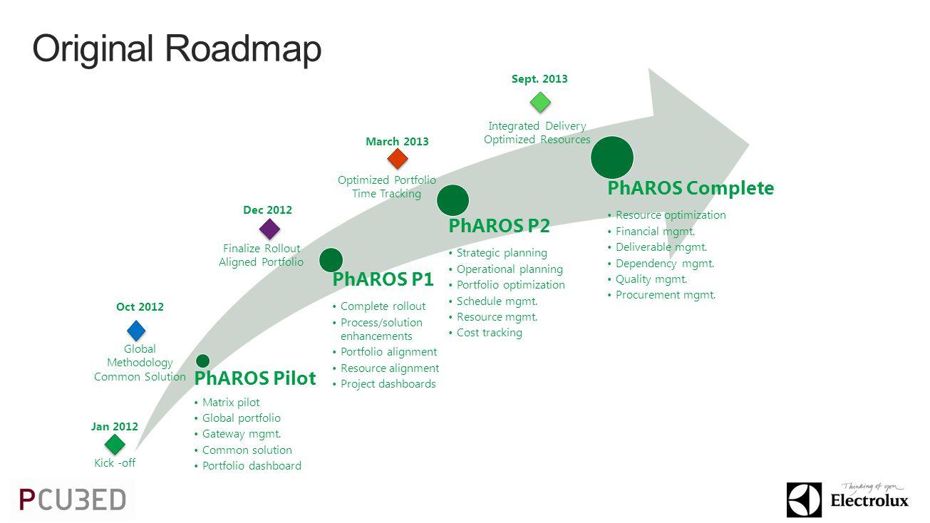 Original Roadmap PhAROS Pilot Matrix pilot Global portfolio Gateway mgmt.