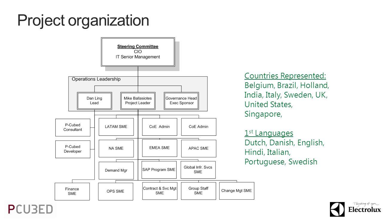 Project organization Countries Represented: Belgium, Brazil, Holland, India, Italy, Sweden, UK, United States, Singapore, 1 st Languages Dutch, Danish, English, Hindi, Italian, Portuguese, Swedish