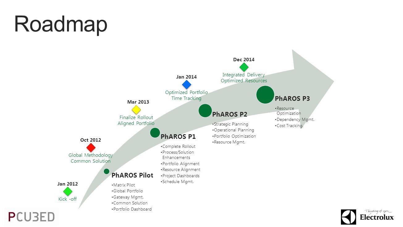 PhAROS Pilot Matrix Pilot Global Portfolio Gateway Mgmt.