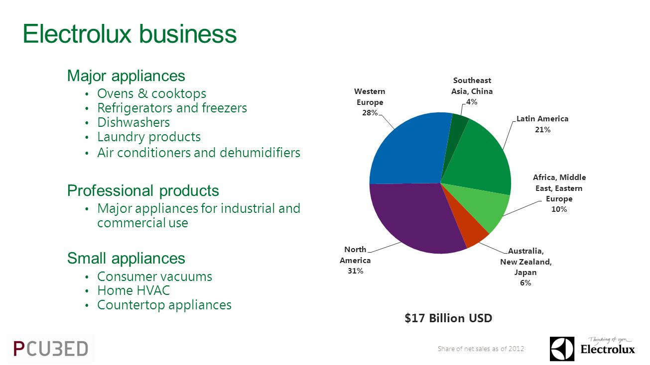 Electrolux business Share of net sales as of 2012 Major appliances Ovens & cooktops Refrigerators and freezers Dishwashers Laundry products Air conditioners and dehumidifiers Professional products Major appliances for industrial and commercial use Small appliances Consumer vacuums Home HVAC Countertop appliances $17 Billion USD