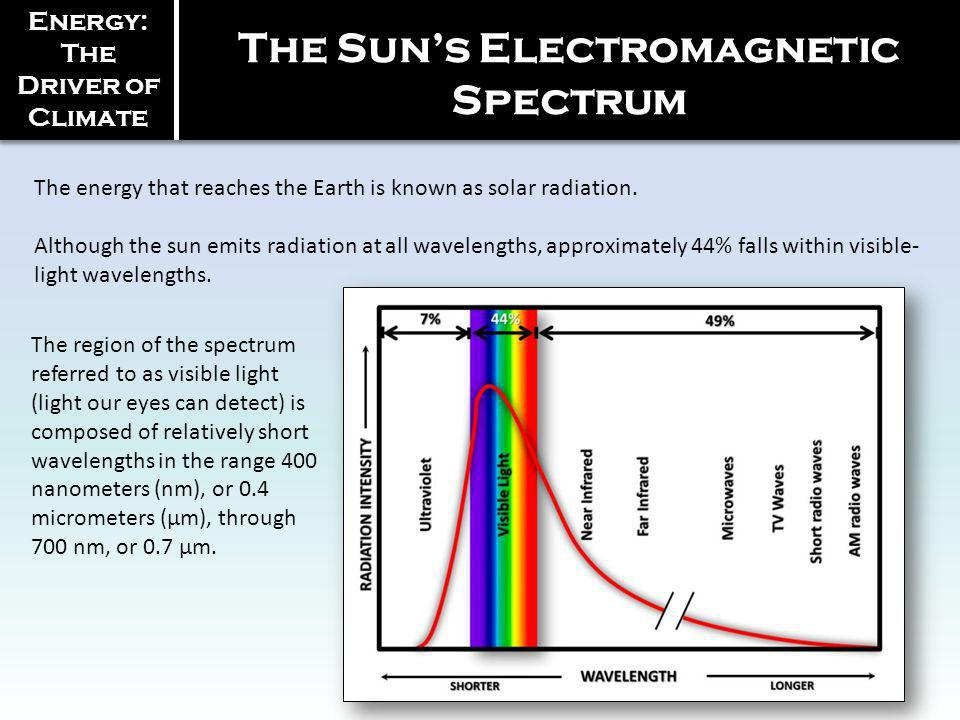 Energy: The Driver of Climate The energy that reaches the Earth is known as solar radiation. Although the sun emits radiation at all wavelengths, appr