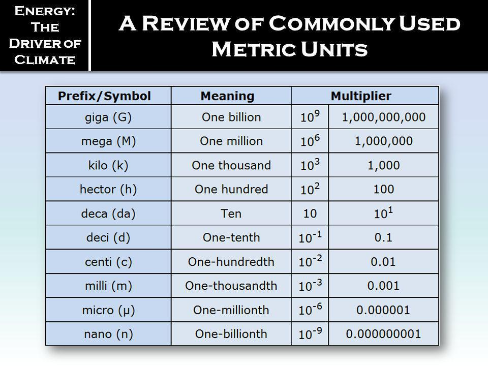 Energy: The Driver of Climate A Review of Commonly Used Metric Units
