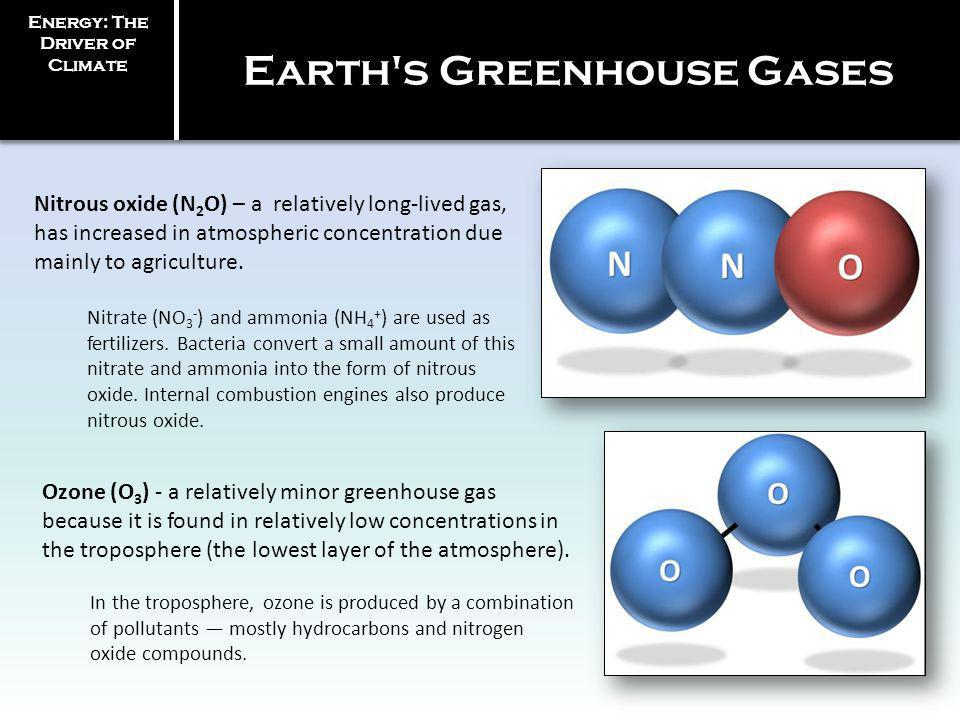 Nitrous oxide (N 2 O) – a relatively long-lived gas, has increased in atmospheric concentration due mainly to agriculture. Nitrate (NO 3 - ) and ammon
