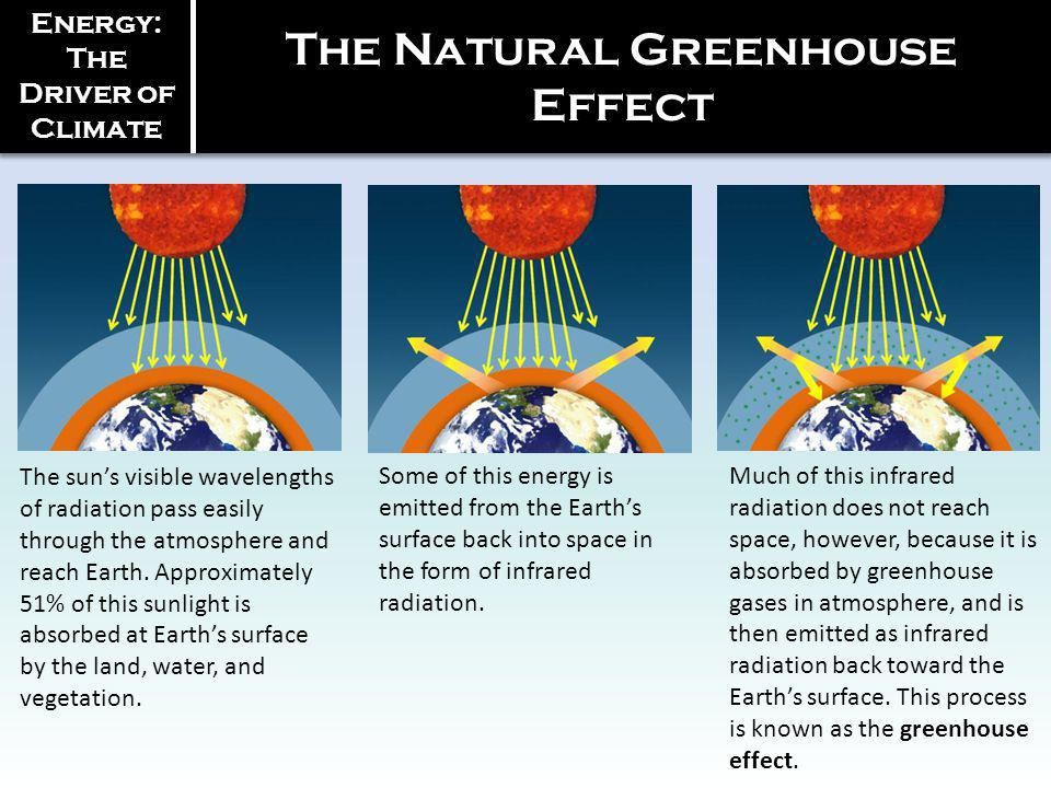 Energy: The Driver of Climate The Natural Greenhouse Effect The suns visible wavelengths of radiation pass easily through the atmosphere and reach Ear