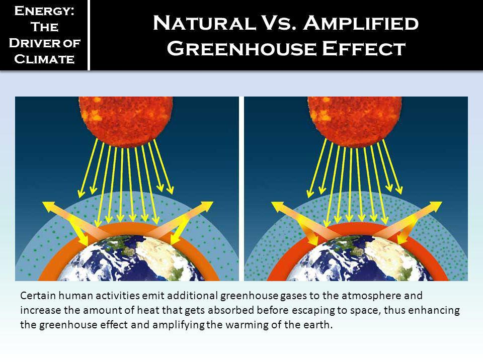 Energy: The Driver of Climate Natural Vs.