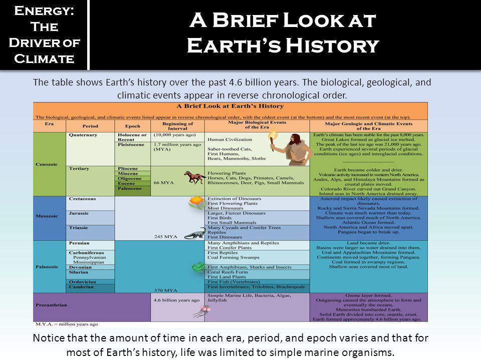 The table shows Earths history over the past 4.6 billion years. The biological, geological, and climatic events appear in reverse chronological order.