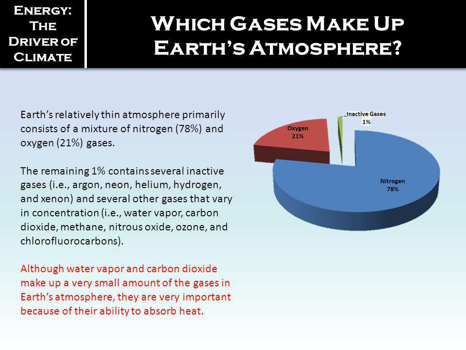 Earths relatively thin atmosphere primarily consists of a mixture of nitrogen (78%) and oxygen (21%) gases.