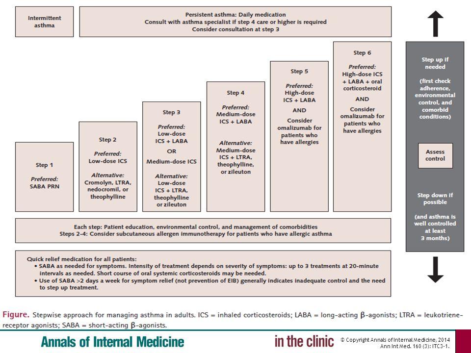 © Copyright Annals of Internal Medicine, 2014 Ann Int Med. 160 (3): ITC3-1.