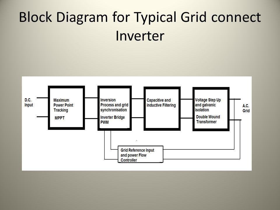 Classifying Grid Connect Inverters Method of Commutation – Line Commutated – Self Commutated Transformer/ Transformerless How P.V.