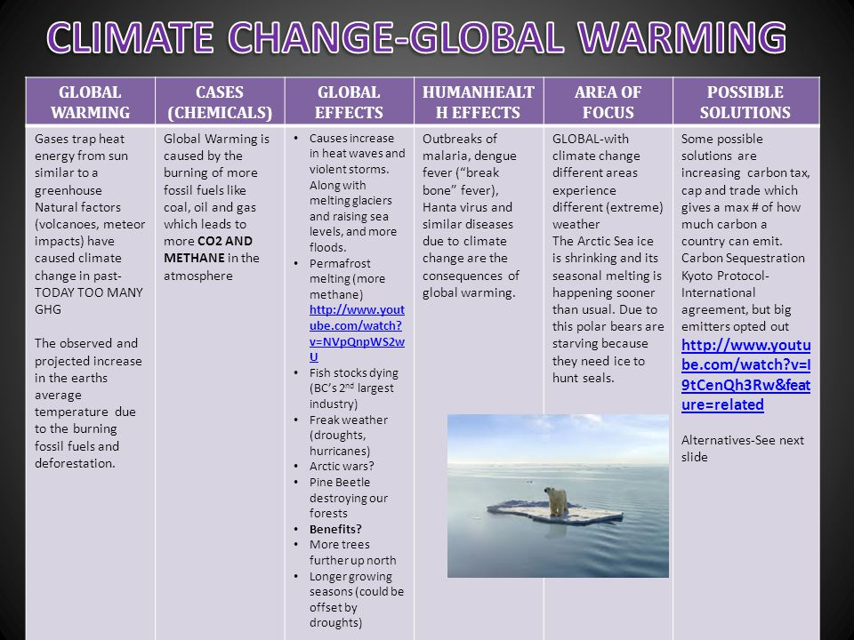 GLOBAL WARMING CASES (CHEMICALS) GLOBAL EFFECTS HUMANHEALT H EFFECTS AREA OF FOCUS POSSIBLE SOLUTIONS Gases trap heat energy from sun similar to a gre