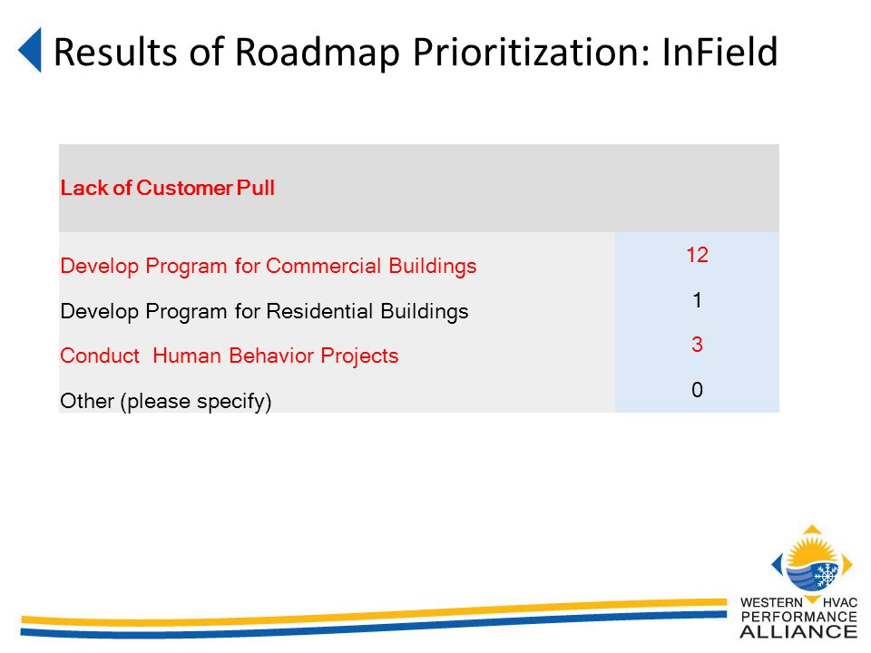 Results of Roadmap Prioritization: InField Lack of Customer Pull Develop Program for Commercial Buildings 12 Develop Program for Residential Buildings 1 Conduct Human Behavior Projects 3 Other (please specify) 0