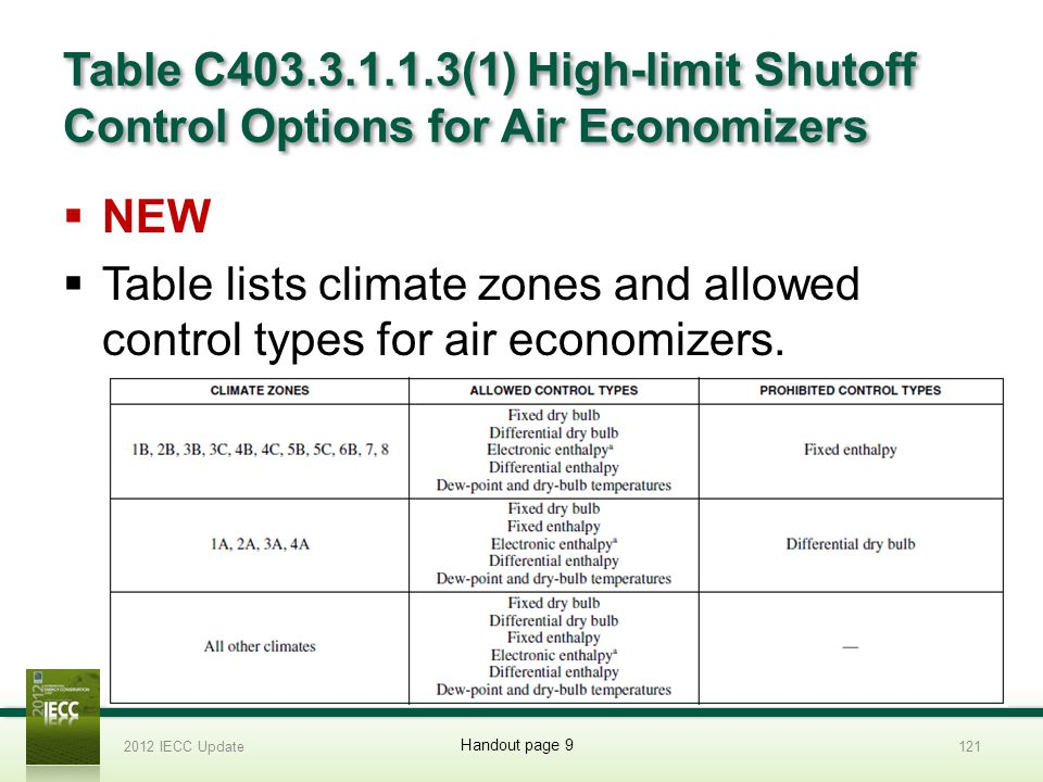 Table C403.3.1.1.3(1) High-limit Shutoff Control Options for Air Economizers NEW Table lists climate zones and allowed control types for air economizers.