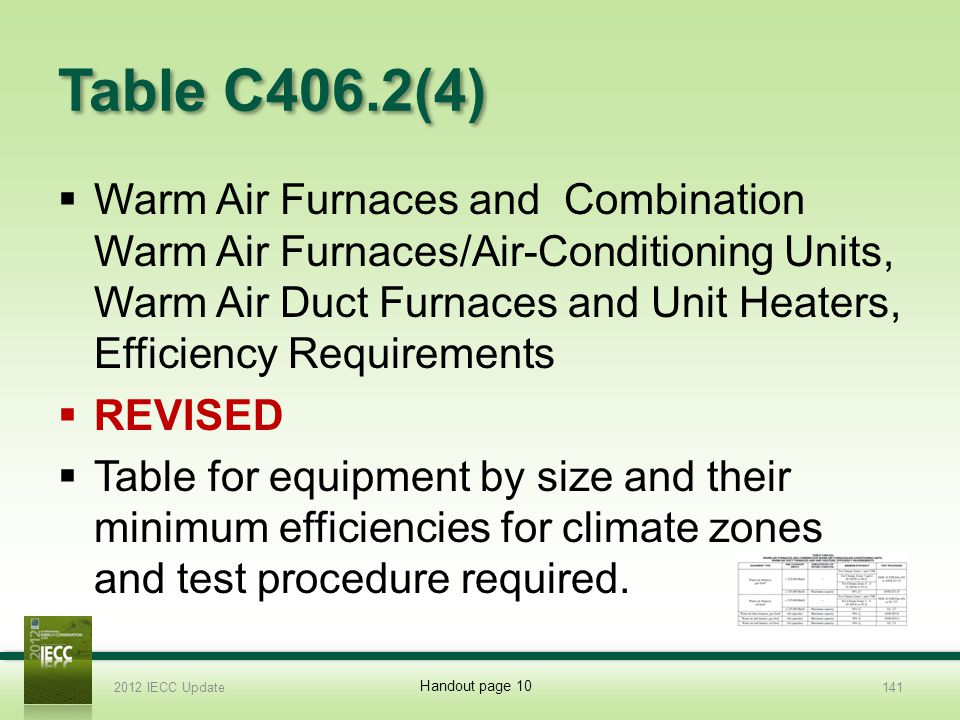 Table C406.2(4) Warm Air Furnaces and Combination Warm Air Furnaces/Air-Conditioning Units, Warm Air Duct Furnaces and Unit Heaters, Efficiency Requirements REVISED Table for equipment by size and their minimum efficiencies for climate zones and test procedure required.