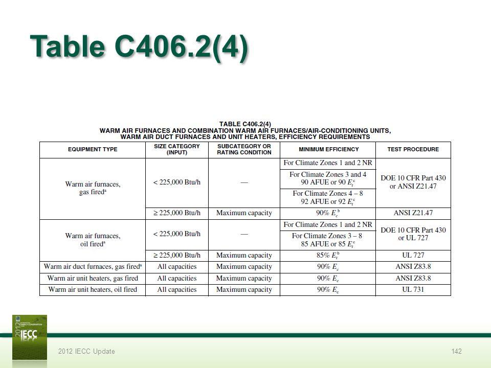 Table C406.2(4) 2012 IECC Update142