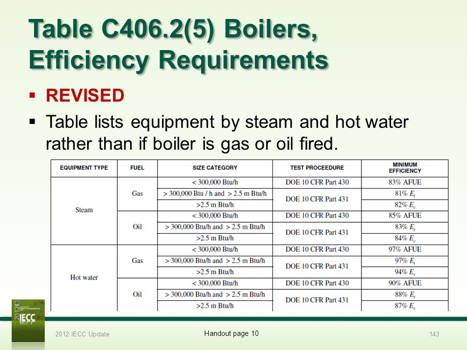 Table C406.2(5) Boilers, Efficiency Requirements REVISED Table lists equipment by steam and hot water rather than if boiler is gas or oil fired.