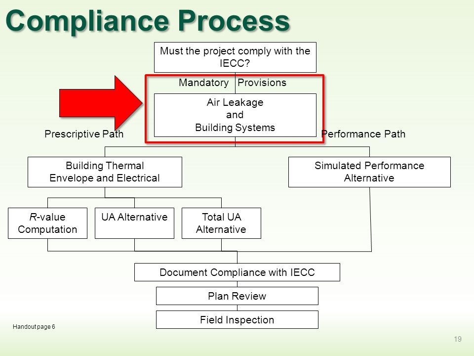 Compliance Process 19 Must the project comply with the IECC.