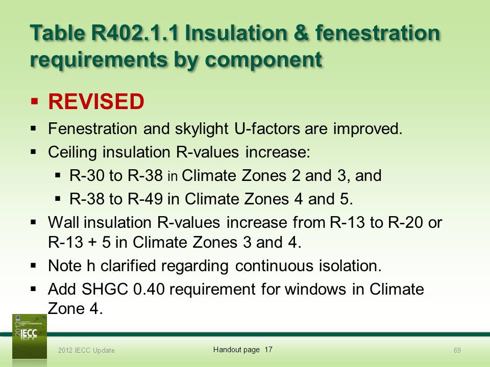 Table R402.1.1 Insulation & fenestration requirements by component REVISED Fenestration and skylight U-factors are improved.