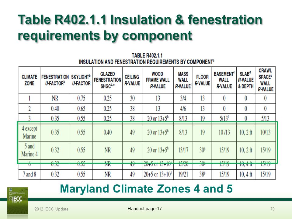Table R402.1.1 Insulation & fenestration requirements by component 2012 IECC Update70 Handout page 17 Maryland Climate Zones 4 and 5