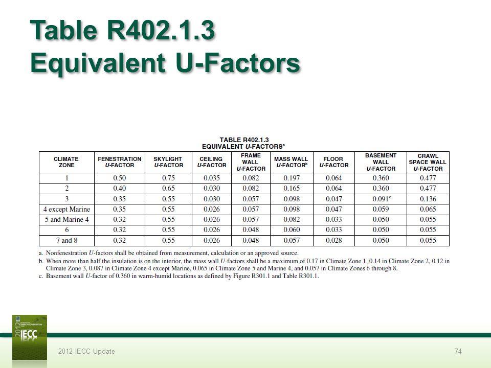 Table R402.1.3 Equivalent U-Factors 2012 IECC Update74