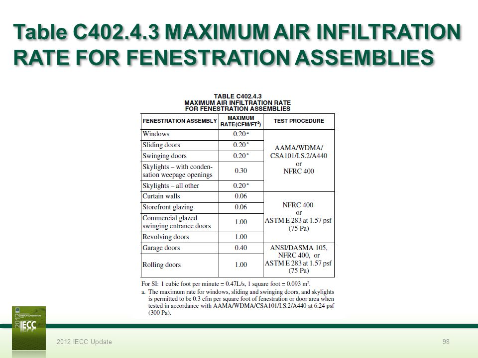Table C402.4.3 MAXIMUM AIR INFILTRATION RATE FOR FENESTRATION ASSEMBLIES 2012 IECC Update98