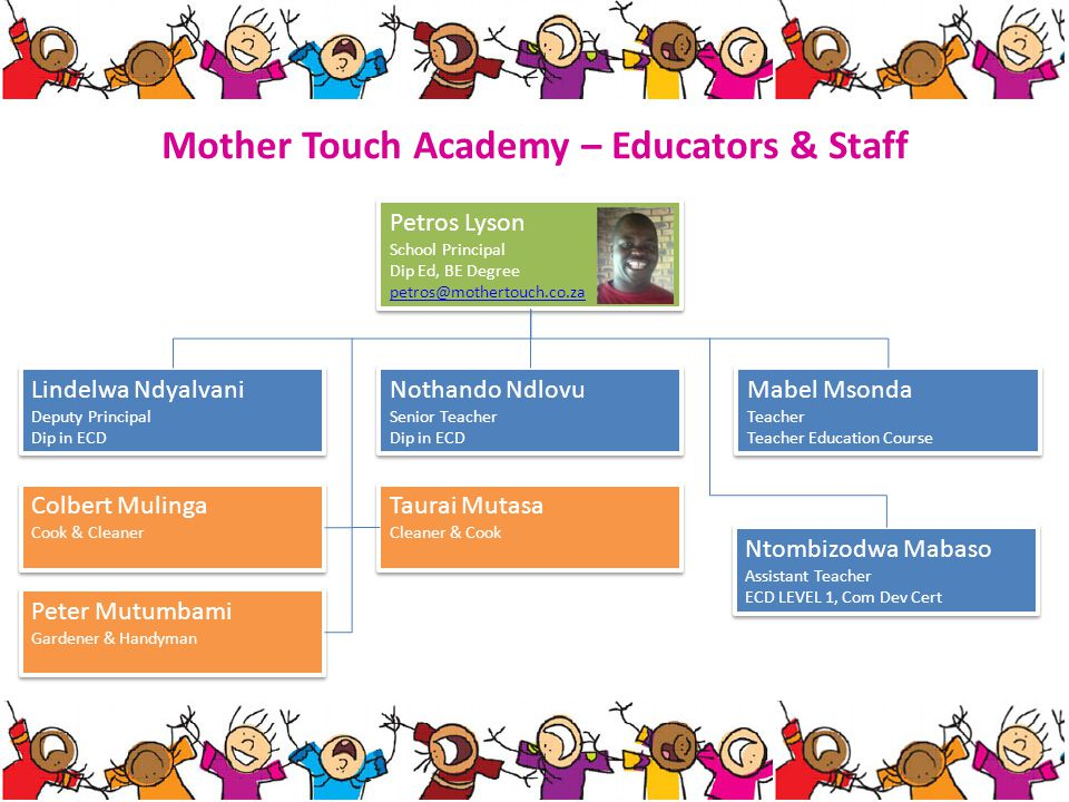 Mother Touch Academy – Pupils 2011 Total 120 Grade R 35 Intermediate 40 Nursery 25 Babies 20