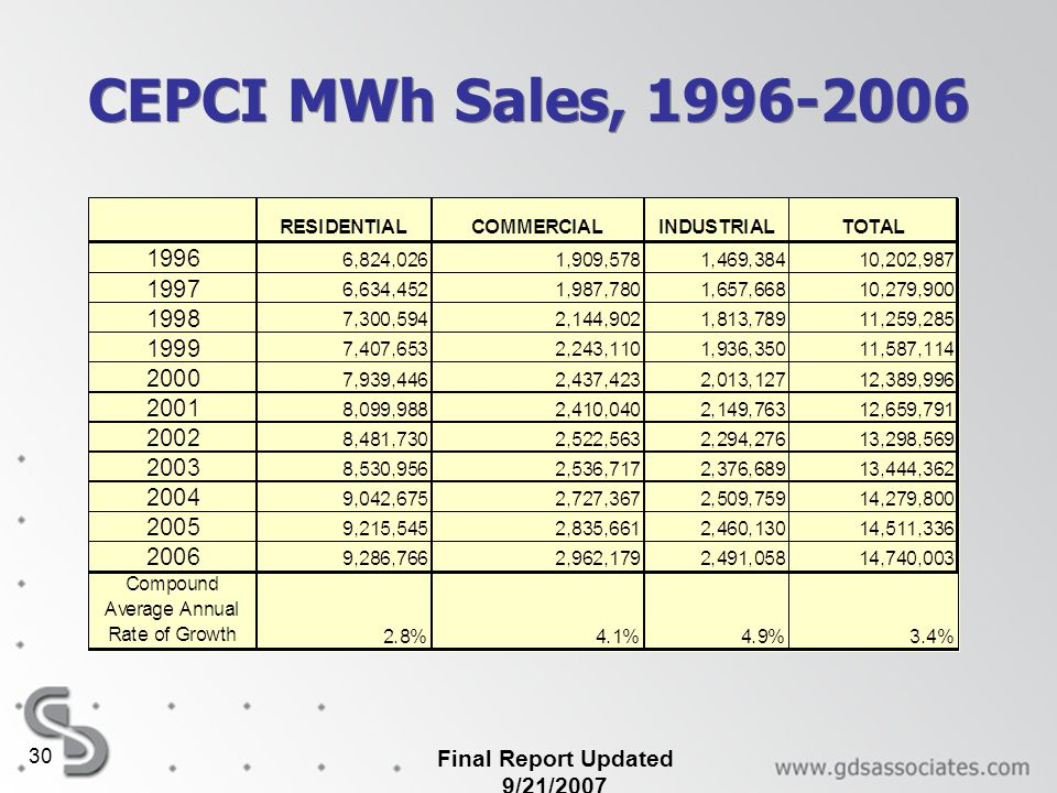 Final Report Updated 9/21/2007 30 CEPCI MWh Sales, 1996-2006