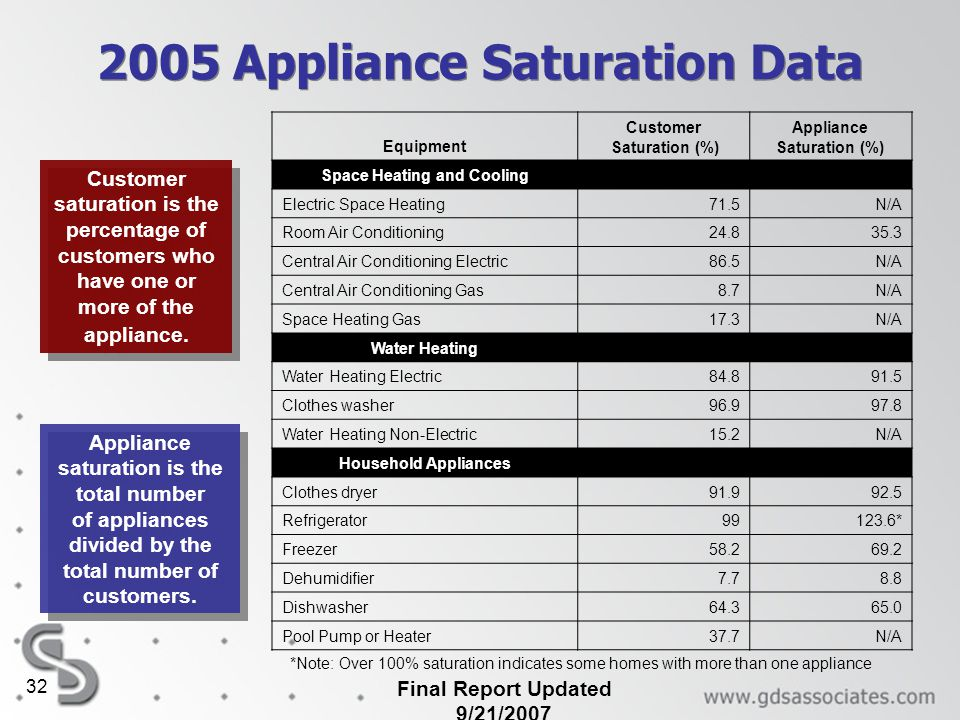 Final Report Updated 9/21/2007 32 2005 Appliance Saturation Data Equipment Customer Saturation (%) Appliance Saturation (%) Space Heating and Cooling