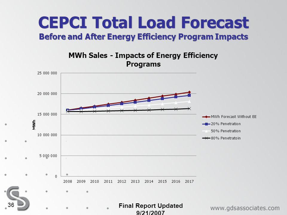 Final Report Updated 9/21/2007 36 CEPCI Total Load Forecast Before and After Energy Efficiency Program Impacts
