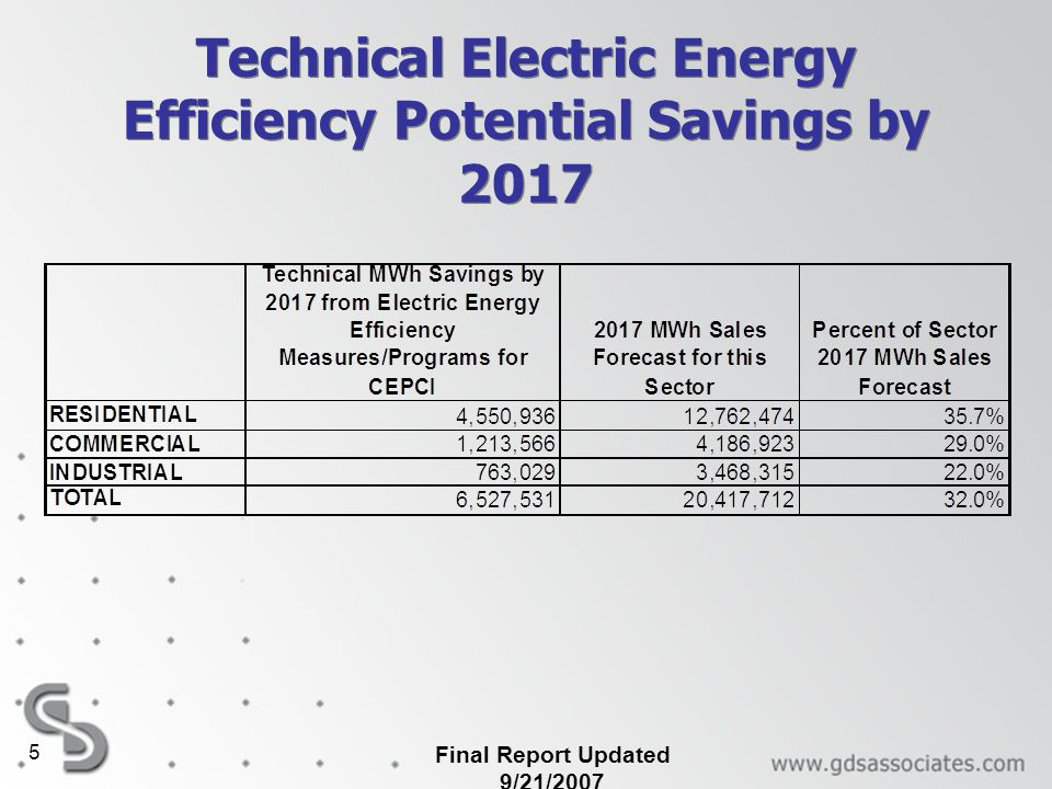 Final Report Updated 9/21/2007 5 Technical Electric Energy Efficiency Potential Savings by 2017