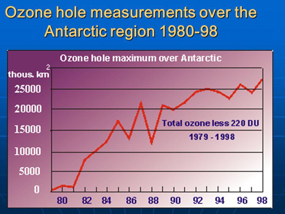 Ozone hole measurements over the Antarctic region 1980-98