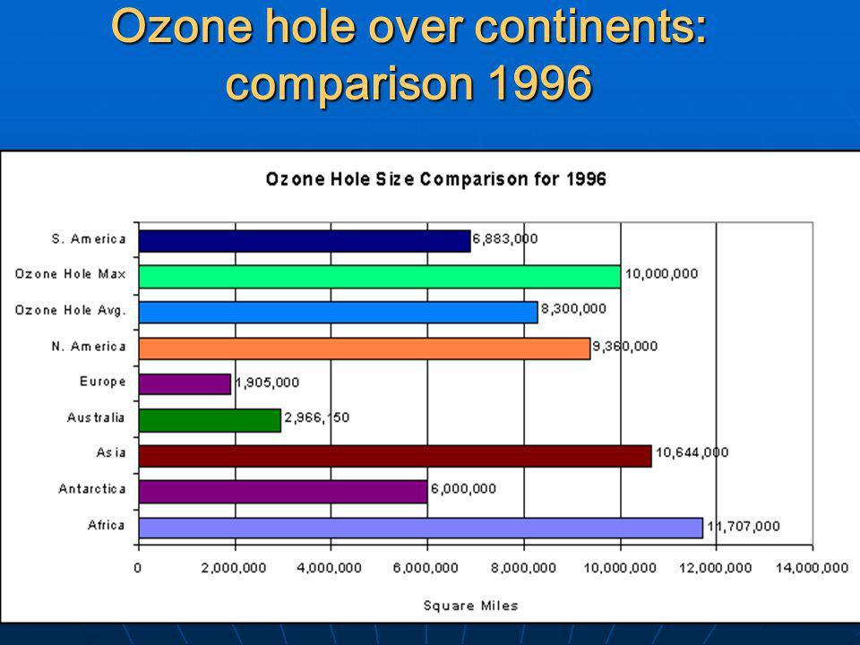 Ozone hole over continents: comparison 1996
