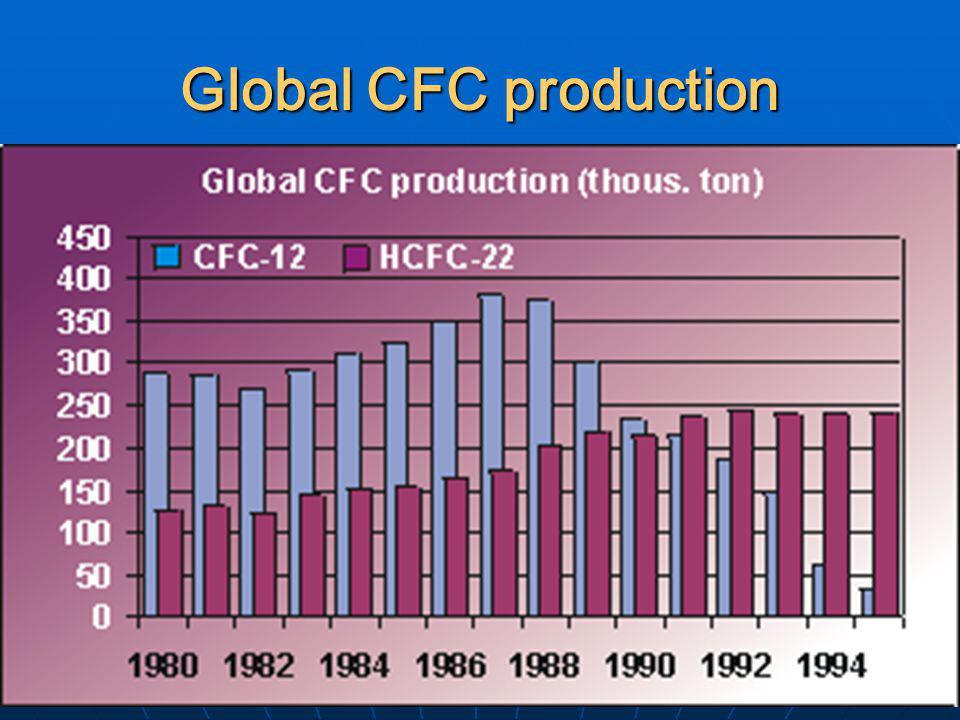 Global CFC production