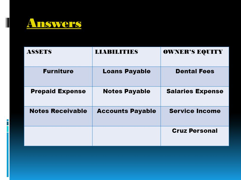 Answers ASSETSLIABILITIESOWNERS EQUITY FurnitureLoans PayableDental Fees Prepaid ExpenseNotes PayableSalaries Expense Notes ReceivableAccounts PayableService Income Cruz Personal
