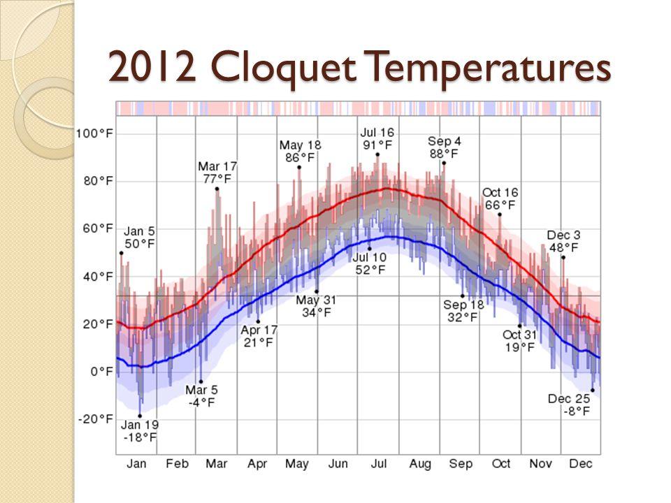 2012 Cloquet Temperatures