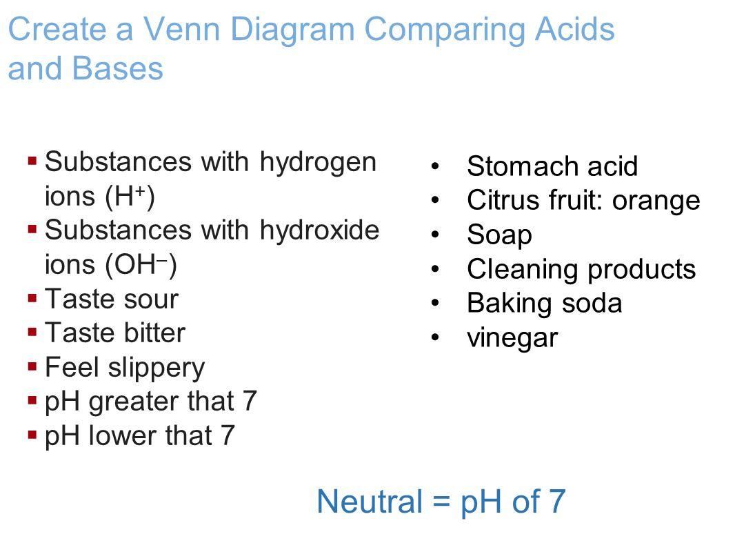 Chemistry in Biology Substances with hydrogen ions (H + ) Taste sour pH lower than 7 Acids Examples Stomach acid Citrus fruit: orange vinegar Substanc