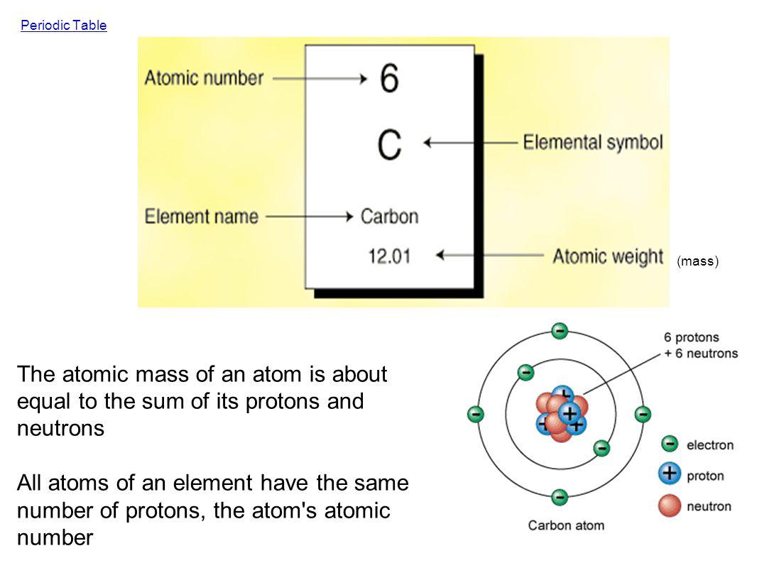 B. Atomic Structure