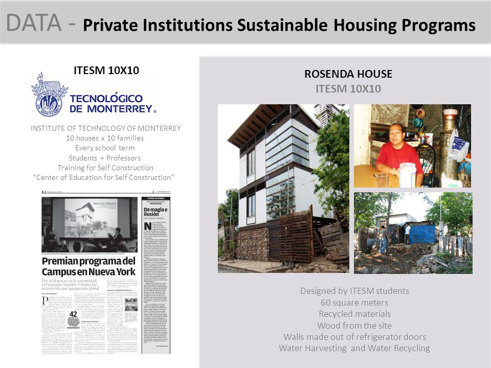 DATA - Private Institutions Sustainable Housing Programs ITESM 10X10 INSTITUTE OF TECHNOLOGY OF MONTERREY 10 houses x 10 families Every school term St