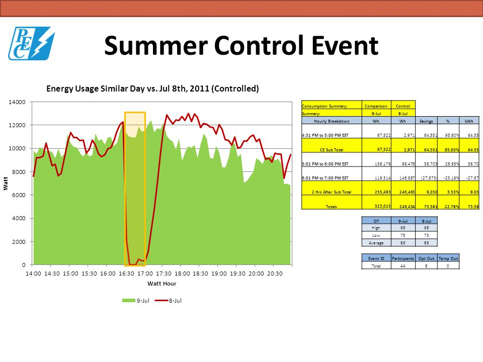 Summer Control Event Consumption Summary:ComparisonControl Summary:9-Jul8-Jul Hourly BreakdownWh Savings%kWh 4:31 PM to 5:00 PM EST 67,522 2,971 64,55