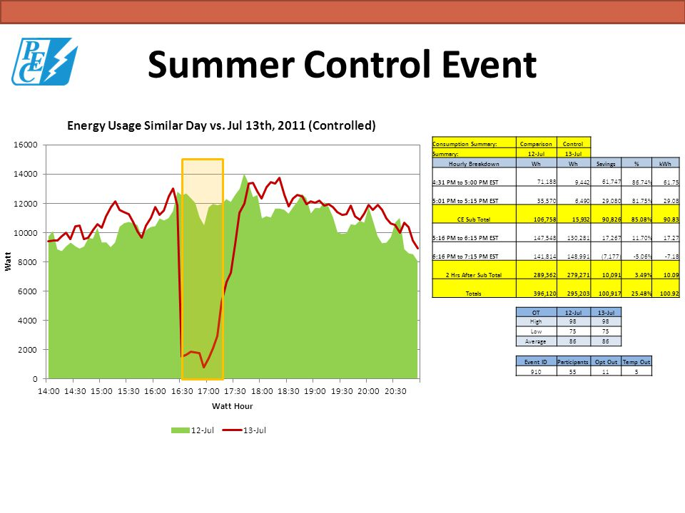 Summer Control Event Consumption Summary:ComparisonControl Summary:12-Jul13-Jul Hourly BreakdownWh Savings%kWh 4:31 PM to 5:00 PM EST 71,188 9,442 61,