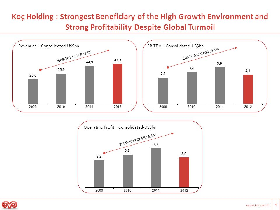 www.koc.com.tr 4 Koç Holding : Strongest Beneficiary of the High Growth Environment and Strong Profitability Despite Global Turmoil Revenues – Consolidated-US$bnEBITDA – Consolidated-US$bn Operating Profit – Consolidated-US$bn 2009-2012 CAGR : 18% 2009-2012 CAGR : 3,5%