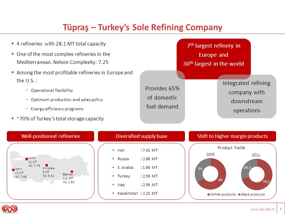 www.koc.com.tr 8 Tüpraş – Turkeys Sole Refining Company 4 refineries with 28.1 MT total capacity One of the most complex refineries in the Mediterrane