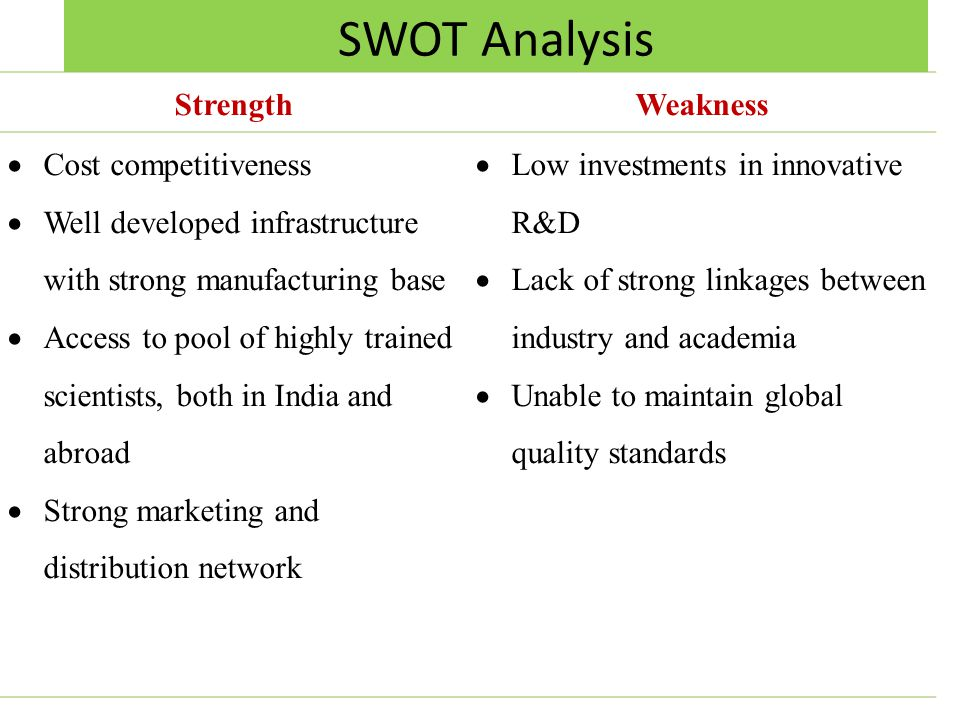 SWOT Analysis StrengthWeakness Cost competitiveness Well developed infrastructure with strong manufacturing base Access to pool of highly trained scientists, both in India and abroad Strong marketing and distribution network Low investments in innovative R&D Lack of strong linkages between industry and academia Unable to maintain global quality standards