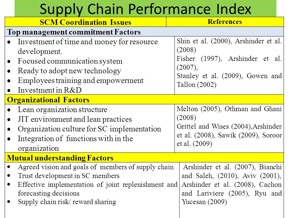 Supply Chain Performance Index SCM Coordination Issues References Top management commitment Factors Investment of time and money for resource development.