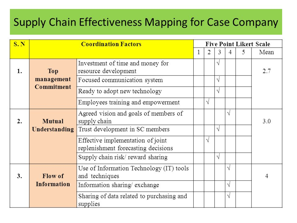 Supply Chain Effectiveness Mapping for Case Company S.