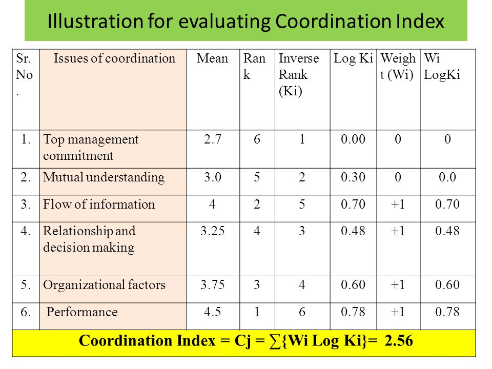 Illustration for evaluating Coordination Index Sr.