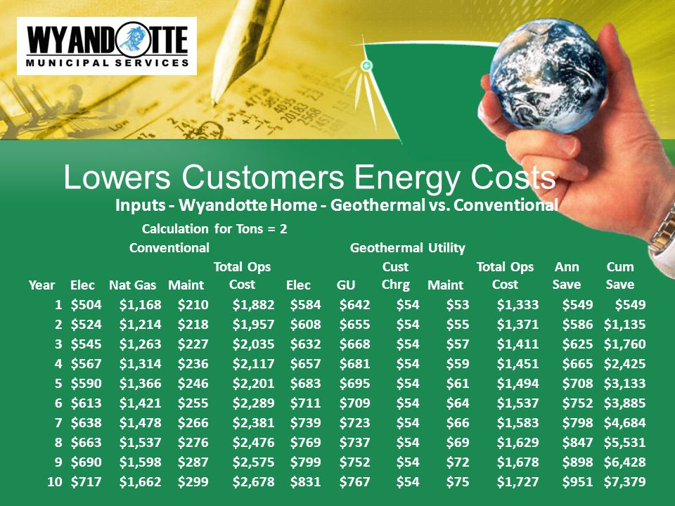 Lowers Customers Energy Costs Inputs - Wyandotte Home - Geothermal vs.