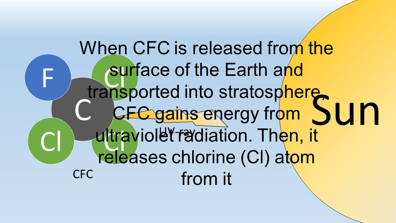 So, if you abandon those items without any treatment, ozone-depleting chemicals from them will directly released into the atmosphere. Cl C F C F C F C