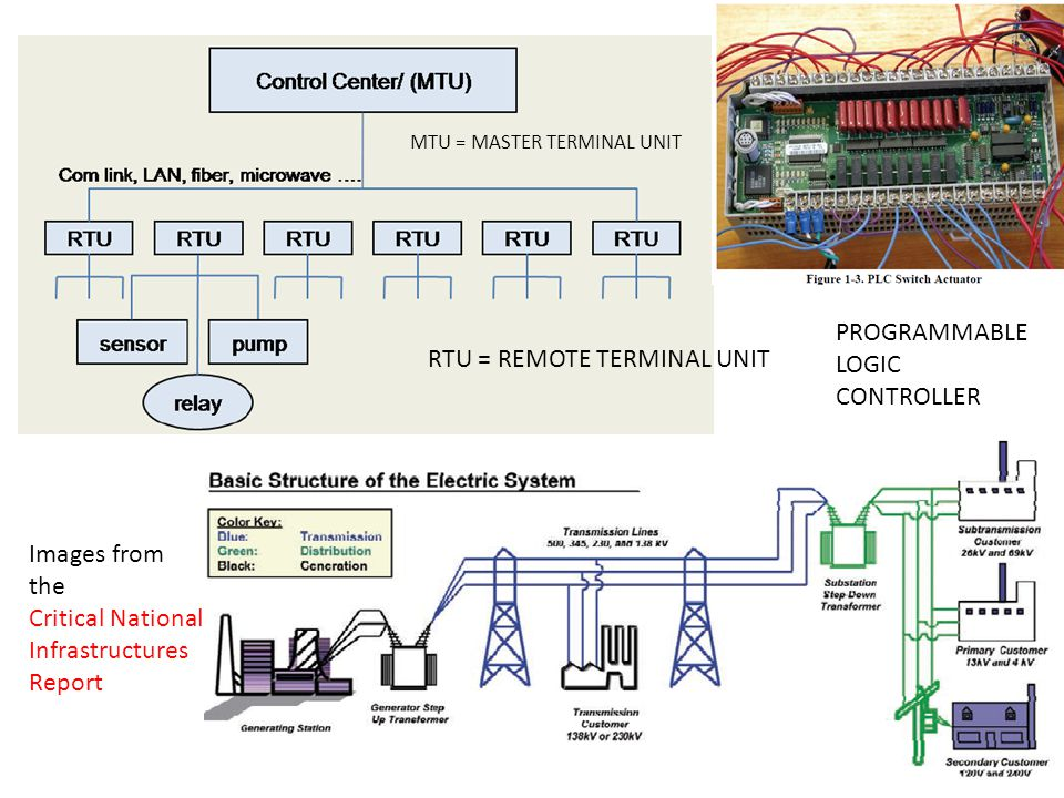 5 Images from the Critical National Infrastructures Report RTU = REMOTE TERMINAL UNIT MTU = MASTER TERMINAL UNIT PROGRAMMABLE LOGIC CONTROLLER